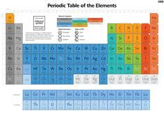 Vivid periodic table periodic table of elements pinterest this is a periodic table that has all the elements that have been discovered this table also provides the elements symbol mass and atomic number urtaz Image collections