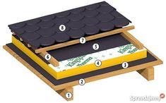 Ocieplenie nakrokwiowe dachu płyty PIR