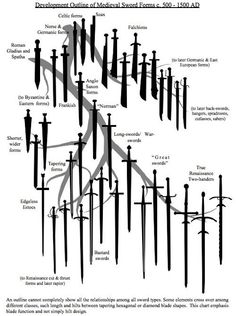 The Evolution of European Swords