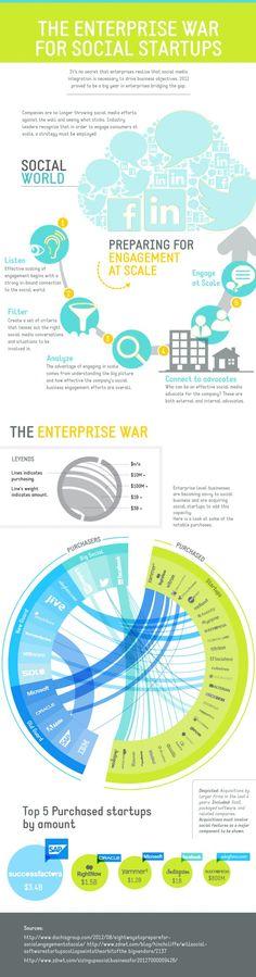 The Enterprise War for Social Startups