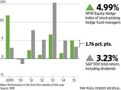 Hedge funds score big gains http://on.wsj.com/1Ln369q
