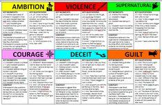 Macbeth Characters, Macbeth Themes, School Study Tips, School Lessons, School Hacks, School Routines, Math Lessons, School Ideas, English Literature Notes