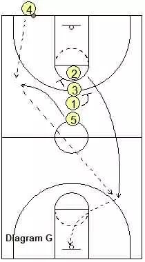 Last second basketball play - Full-Court Inbounds Play, 3-Pointer