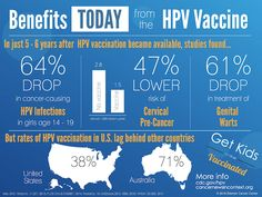 Cancer News in Context: Benefits TODAY from the HPV Vaccine (Infographic)