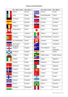 Nations and nationalities worksheet - Free ESL printable worksheets made by teachers English Adjectives, English Vocabulary Words, Learn English Words, English Grammar, English Tips, English Study, English Lessons, English Worksheets For Kids, English Activities
