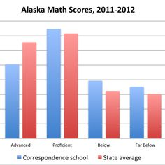 """The idea that homeschooling results in higher test scores is a myth."""