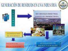 Procesos de transformacion industrial de la basura para su reciclaje - Buscar…