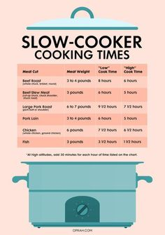"""From helping you figure out how long to cook a pork roast to letting you know when to switch between """"High"""" and """"Low,"""" these cheat sheets will help you perfect slow-cooker recipes."""
