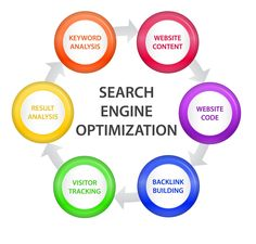 Looking for best SEO service provider? ADM is the well known search engine optimization services company in Delhi, India. Improve your site ranking in search engine in guaranteed time frame. Internet Marketing Company, Seo Marketing, Digital Marketing Services, Online Marketing, Onpage Seo, What Is Seo, Seo Packages, Seo Training, Marketing Training