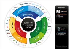 Success in a Connected World. This diagram brings together the foundations of success in a connected world: Relationships, Visibility, and Execution, and how to achieve these. Inbound Marketing, Content Marketing, Internet Marketing, Social Media Marketing, Digital Marketing, Business Model, Social Business, Business Marketing, Business Ideas