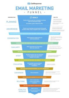 Have a look at all the stages of a email marketing funnel. Email marketing is a real powerful tool you can't ignore. click the link and know tips about email marketing right now! Digital Marketing Strategy, Inbound Marketing, Affiliate Marketing, Marketing Mail, Marketing Website, Marketing Trends, Marketing Online, Email Marketing Strategy, Marketing Tools