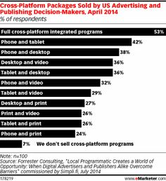 Can Marketers Overcome Cross-Device Barriers?