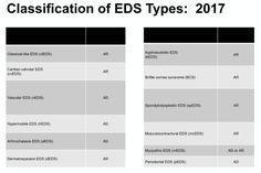 Ed Meds, Bar Chart, Ads