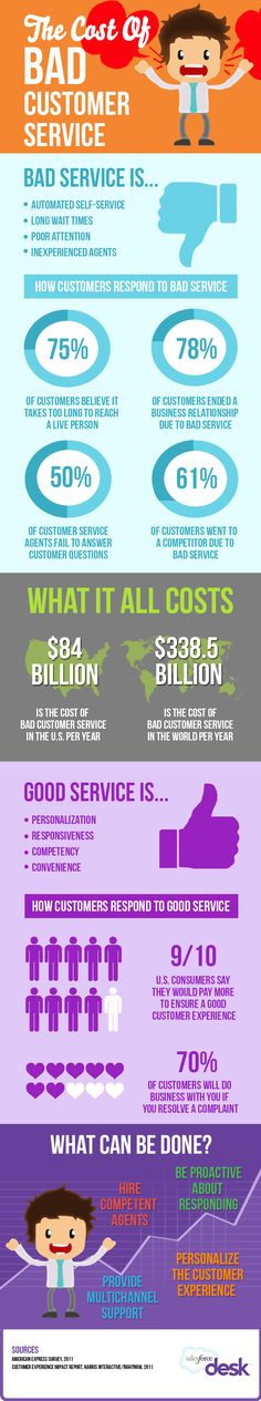 Infographic: The Cost of Bad Customer Service [INFOGRAPHIC]