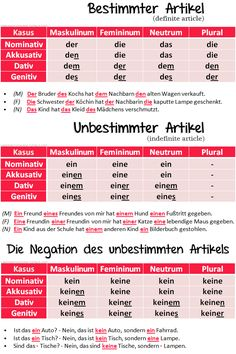 The declension of German articles.