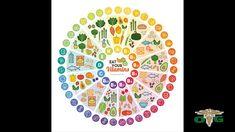 Vitaminas Prenatales y como tomarlas Playing Cards, Prenatal Vitamins, Vitamin E, Vitamins And Minerals, Playing Card Games, Game Cards, Playing Card