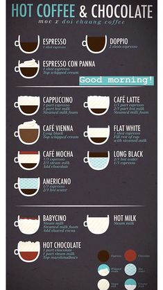 5 Fascinating Tips: But First Coffee Drinks coffee recepies ovens.But First Coffee Drinks coffee and books spring.How To Make Coffee Infographic. Coffee Shop Menu, Coffee Shop Business, Coffee Shop Design, Coffee Type, Coffee Art, Hot Coffee, Coffee Drawing, Iced Coffee, Coffee Mugs