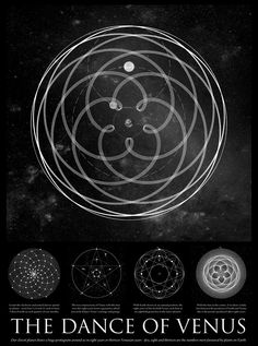 """John Martinaeu - The Dance of Venus (An accurate scientific drawing of Venus stunning pattern around the Earth. Our closest planetary neighbour draws a huge pentagram pattern around Earth every 8 years or 13 Venusian years. Four of the eight-year Venus cycles are shown, with the motion of Venus around Earth over 32 years),""""A Little Book of Coincidence"""", 2002."""