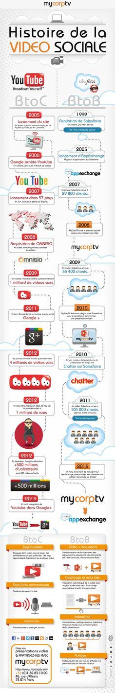 Infographie | L'histoire de la vidéo sociale B2C et B2B
