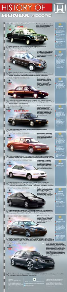 History of Honda Accord infographic. Japanese Domestic Market, Weird History Facts, Soichiro Honda, Hamamatsu, Engines For Sale, Honda Motors, Honda Cars, Honda Shadow, Love Car