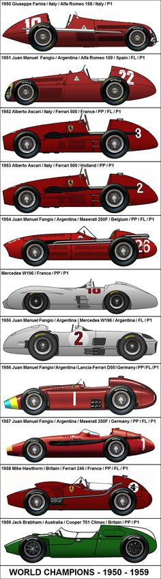 Formula One Grand Prix World Champions 1950-1959