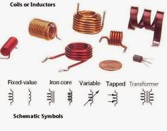 Coils or Inductors | Electrical Engineering Books