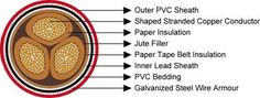 Paper Insulated 11/11KV /22KV Mining Cable|AS/NZS 1972:2006 Cables