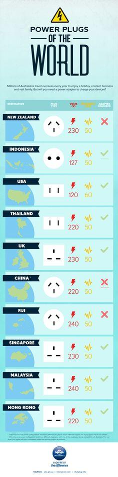Power plugs of the world – NRMA Insurance