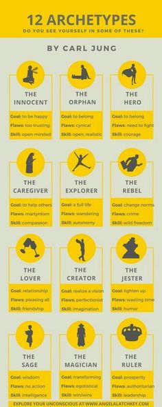 12 archetypes for character development - Schreibtipps - Quotes Creative Writing Tips, Book Writing Tips, Writing Resources, Writing Help, Writing Skills, Writing Prompts, Writing Ideas, Jungian Archetypes, Carl Jung Archetypes