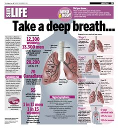 November is National Lung Cancer Awareness month. It is the second leading cause of cancer death among both men and women in Canada, and yet there is a general lack of public awareness about the disease.