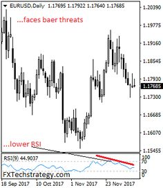EURUSD: Vulnerable, Looks To Resume Short Term Downtrend