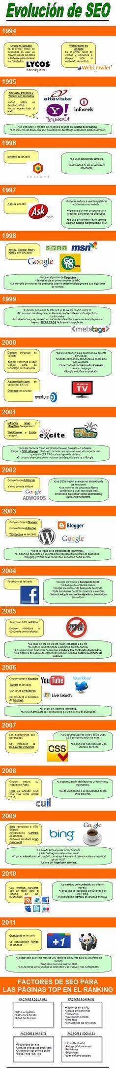 La evolución del SEO #infografia, una herramienta de alta valía.  www.facebook.com/AbelardoHerreraA