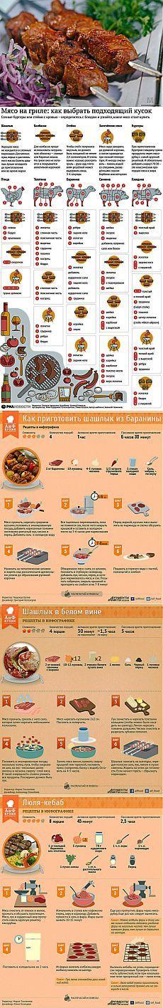Коллекция инфографики с рецептами настоящего сочного шашлыка. Узнайте, как приготовить шашлыки из баранины, свинины и осетра, а также люля-кебаб из баранины - http://irzhitalk.ru/shashlychok-na-piknichok-infografika/