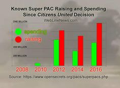Donald Trump hires David Bossie from Citizens United, 10 Citizens United Must-Know Facts