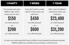 Pure Romance Party Plan Compensation