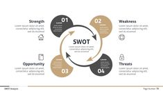 Buy Swot Analysis - Business Infographic Presentation by afomindia on GraphicRiver. What's Included Business Infographic Presentation – SWOT Analysis. Presentation Board Design, Business Presentation, Swot Analysis Template, Design Thinking Process, Diagram Design, Graphisches Design, Information Design, Infographic Templates, Process Infographic