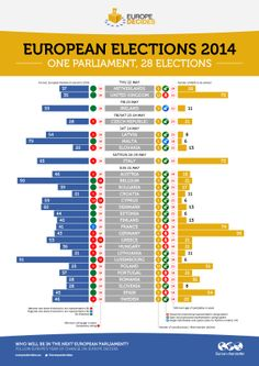 Information on the elections rules by country for the 2014 European Parliament elections.