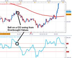 Cci Day Trading Strategy