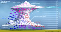 Tornadoes, Thunderstorms, Weather Fronts, Cumulonimbus Cloud, Ozone Layer, Cold Front, Earth Science, Science, Technology