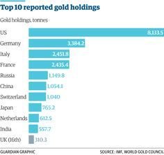3/3 Russia goes on decade's biggest gold buying spree http://gu.com/p/43am9/stw  @GuardianNewEast @AlbertoNardelli