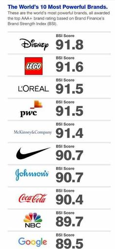 PwC is the 4th most powerful brand worldwide, 1st for professional services, says the most recent global 500 report from Brand Finance