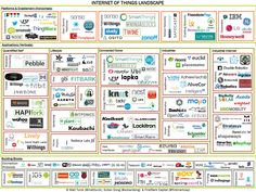 startup infographic & chart Internet of Things Landscape. Infographic Description Internet of Things Landscape Media Marketing, Digital Marketing, Quantified Self, Everything Is Connected, Software Online, Responsive Layout, H & M Home, Landscaping Software, Smart City