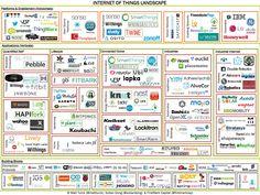 internetofthings2.jpg (2000×1500)