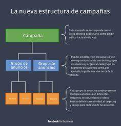 estructura de una campaña de facebook