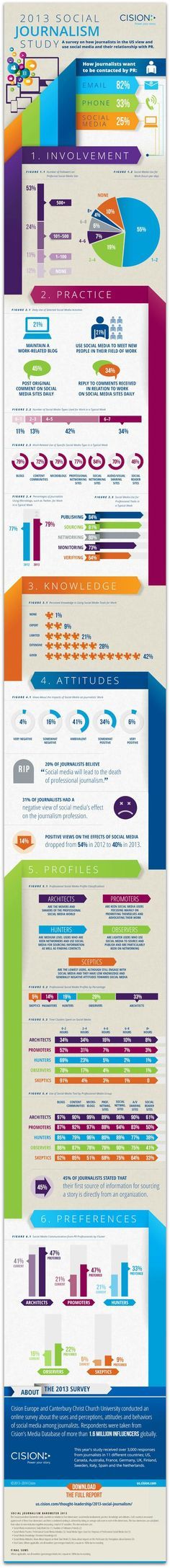 Infographic: How journalists use social media