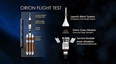 Orion Launch Hardware Configuration