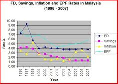 Journey to Become Financially Independent: FD, Savings, Inflation and EPF Rates in Malaysia (1996 - 2007)