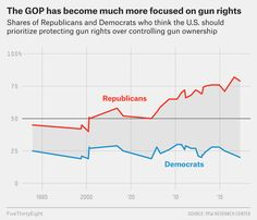 Democrats want to take action on gun control in the wake of the mass shooting Sunday in Las Vegas, the deadliest in recent U. And as the Pew Research… Gun Control, Gun Rights, Prioritize, Data Visualization, Guns, Dashboards, Current Events, Las Vegas