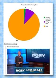 "Ellen DeGeneres: Finding Dory---See more funny pictures of Ellen DeGeneres on our board ""Oh, Ellen!"""