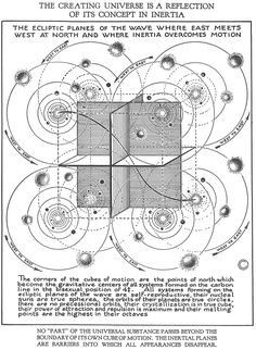"mylittleillumination: "" Walter Russell: The Universal One In at the age of Walter Russell experienced his Illumination into the Light of Cosmic Consciousness during a thirty nine day and. Sacred Geometry Symbols, Cosmic Consciousness, Occult Art, Spirit Science, Quantum Physics, Quantum Leap, Ancient Symbols, Magick, Astrology"
